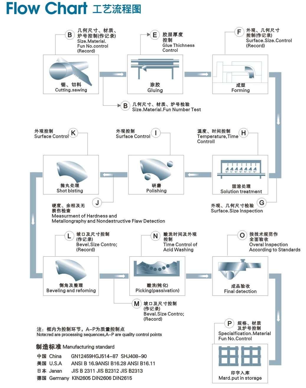 管件生产工艺流程图
